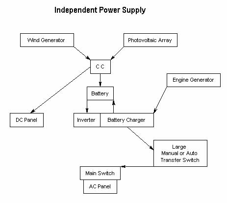 Example of an independent power supply.